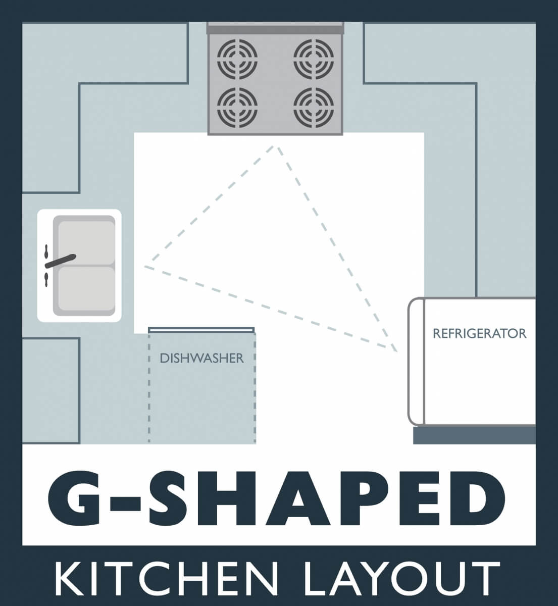 G-Shaped Kitchen Design, Kitchen Layout Ideas and Tips
